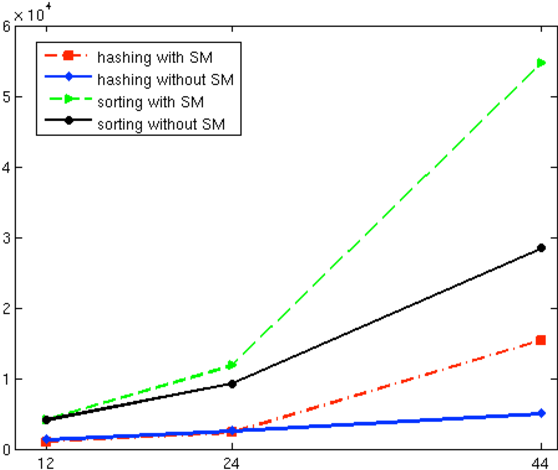 Fig. 6 compares running times of hashing-based and sorting-based algorithms on GPU with two configurations: (1) using Shared Memory (SM) for queries as described in Fig. 5, and (2) without using SM for queries. Compared to the first configuration, the threads in the second configuration read query frames directly from the global memory. Fig. 6 shows minor performance improvement when using SM with d=12 and d=24. However, the use of SM with d=44 increases the running time significantly for both the algorithms. SM is very fast compared to the global memory and is supposed to speed up the search by accelerating repetitive access to query frames. In our case, each block loads k d-dimensional query frames to the SM, and if k and/or d are large, the number of concurrent threads decreases (SM may not contains data for the required number of threads). This explains the dramatic drop in performance when using d=44, especially for hashing-based algorithm. However, running time for the hashing-based algorithm increases only linearly with d when we do not use the SM for queries (this is similar to the linear increase in computing for the CPU implementation of the hashing-based algorithm). When the threads load the query into the SM, the search algorithm becomes almost 7 times slower with d=44 compared to the same configuration with d=24. Loading k query frames with d=44 to SM prevents a number of thread blocks to be executed due to the lack of shared memory.