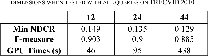 TABLE III. COPY DETECTION SYSTEM PERFORMANCE USING DIFFERENT DIMENSIONS WHEN TESTED WITH ALL QUERIES ON TRECVID 2010
