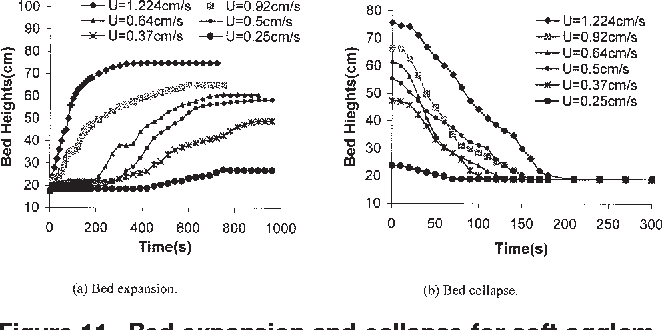 Figure 11 from Enhanced fluidization of nanoparticles in an