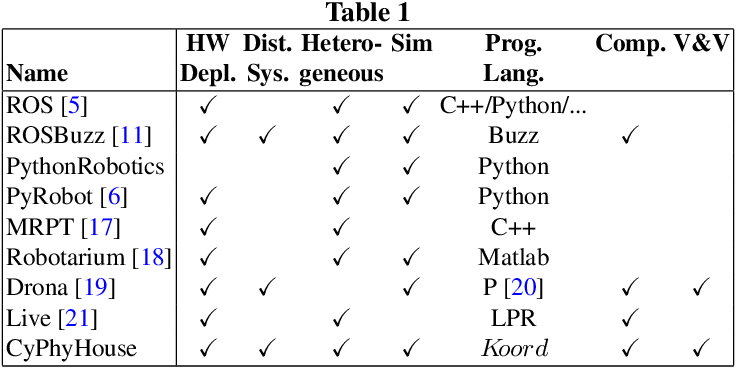 Figure 2 for CyPhyHouse: A Programming, Simulation, and Deployment Toolchain for Heterogeneous Distributed Coordination