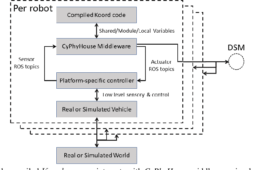 Figure 4 for CyPhyHouse: A Programming, Simulation, and Deployment Toolchain for Heterogeneous Distributed Coordination