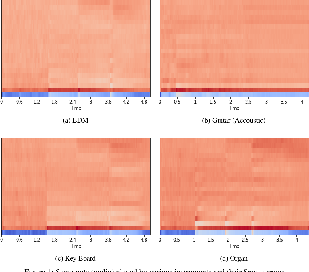 Figure 1 for Predominant Musical Instrument Classification based on Spectral Features