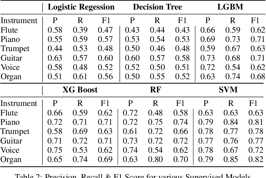 Figure 4 for Predominant Musical Instrument Classification based on Spectral Features