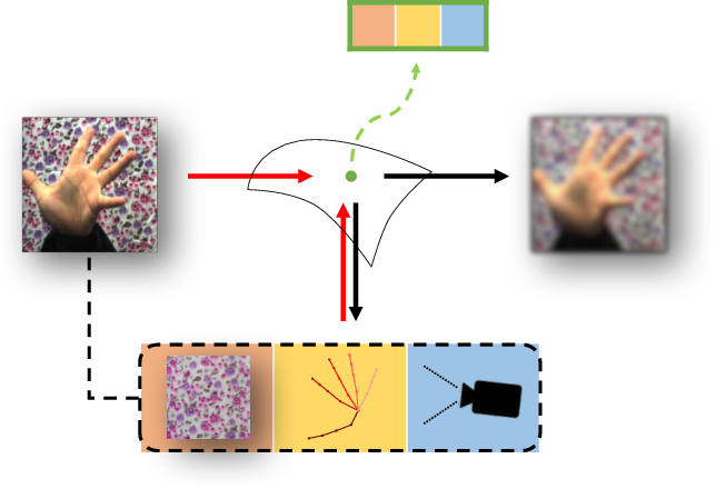 Figure 1 for Disentangling Latent Hands for Image Synthesis and Pose Estimation