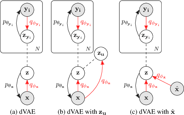 Figure 2 for Disentangling Latent Hands for Image Synthesis and Pose Estimation