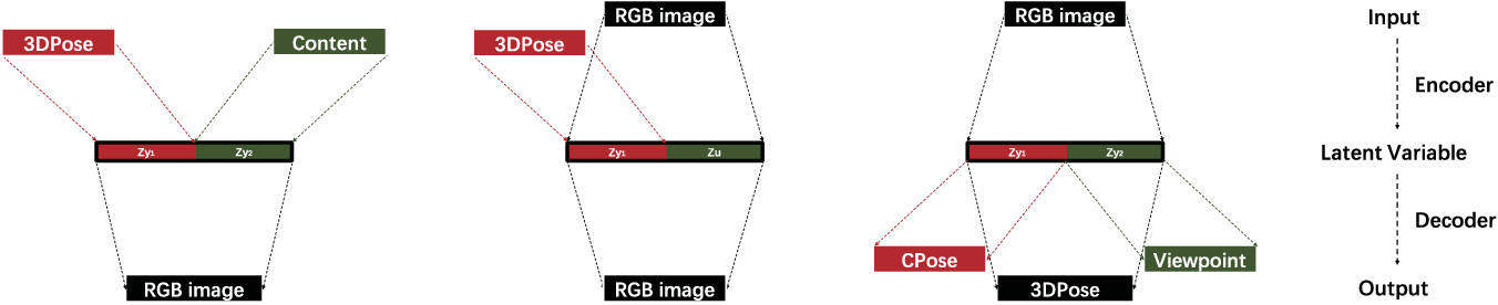 Figure 3 for Disentangling Latent Hands for Image Synthesis and Pose Estimation