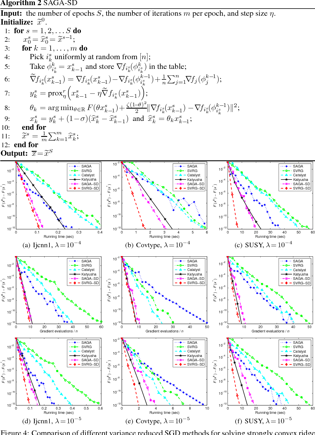 Figure 4 for Guaranteed Sufficient Decrease for Variance Reduced Stochastic Gradient Descent