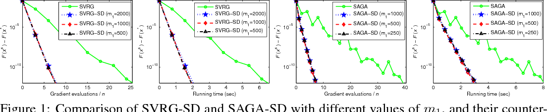 Figure 1 for Guaranteed Sufficient Decrease for Variance Reduced Stochastic Gradient Descent