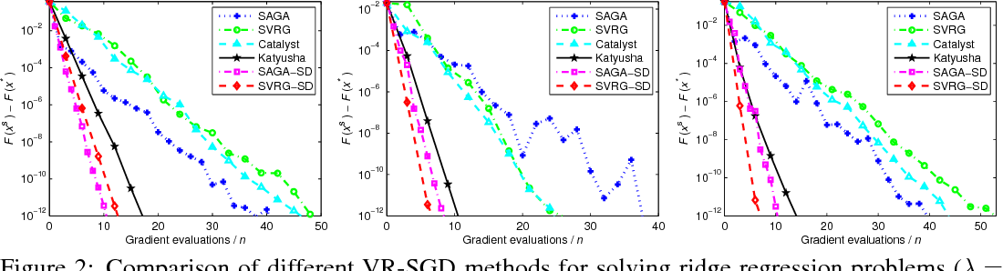 Figure 2 for Guaranteed Sufficient Decrease for Variance Reduced Stochastic Gradient Descent