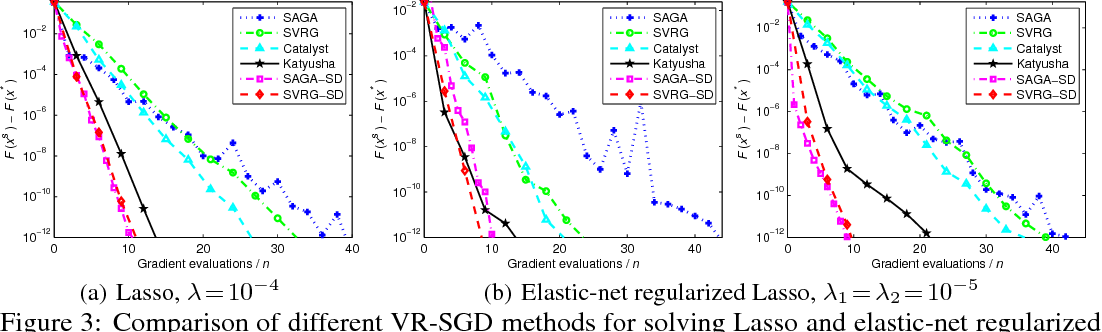 Figure 3 for Guaranteed Sufficient Decrease for Variance Reduced Stochastic Gradient Descent