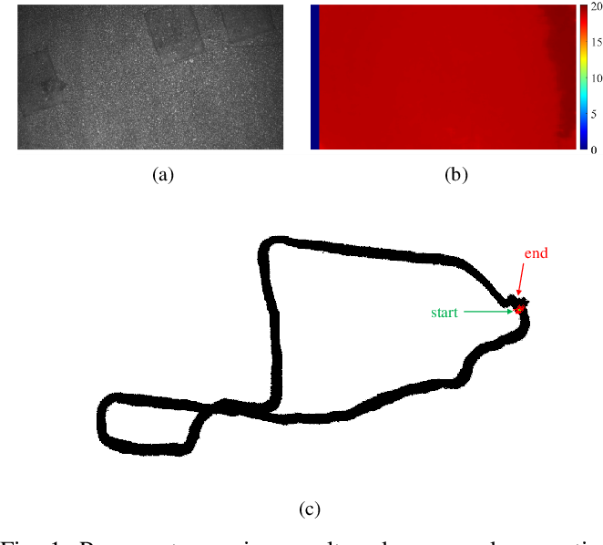 Figure 1 for A Robust Pavement Mapping System Based on Normal-Constrained Stereo Visual Odometry