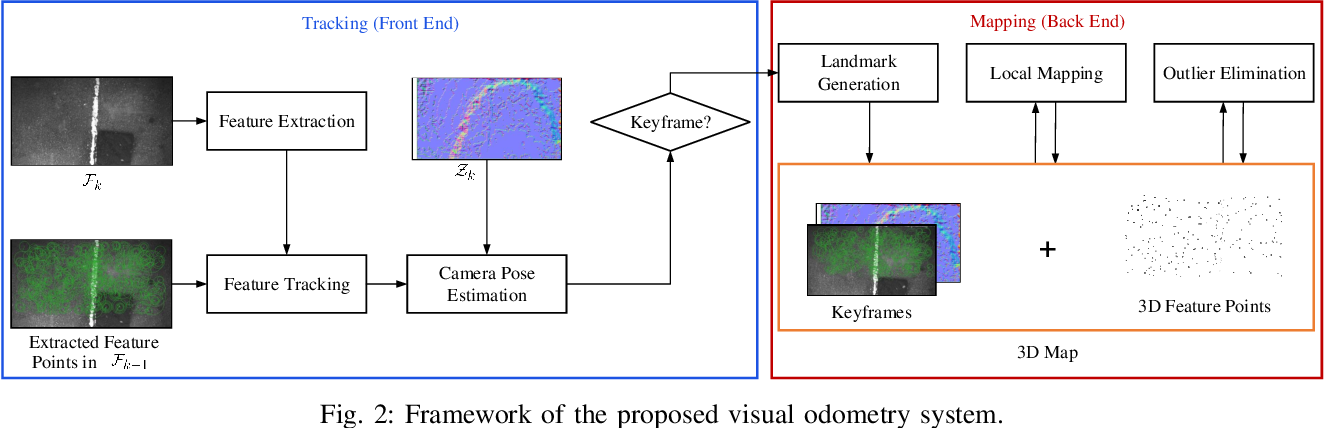 Figure 2 for A Robust Pavement Mapping System Based on Normal-Constrained Stereo Visual Odometry