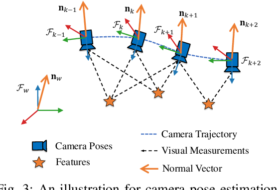 Figure 3 for A Robust Pavement Mapping System Based on Normal-Constrained Stereo Visual Odometry