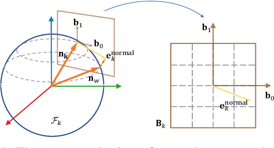 Figure 4 for A Robust Pavement Mapping System Based on Normal-Constrained Stereo Visual Odometry