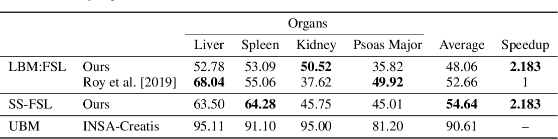 Figure 2 for Learn to Segment Organs with a Few Bounding Boxes