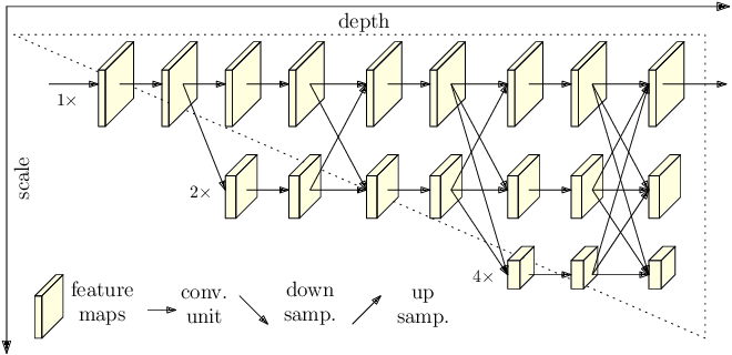 Figure 1 for Deep High-Resolution Representation Learning for Human Pose Estimation