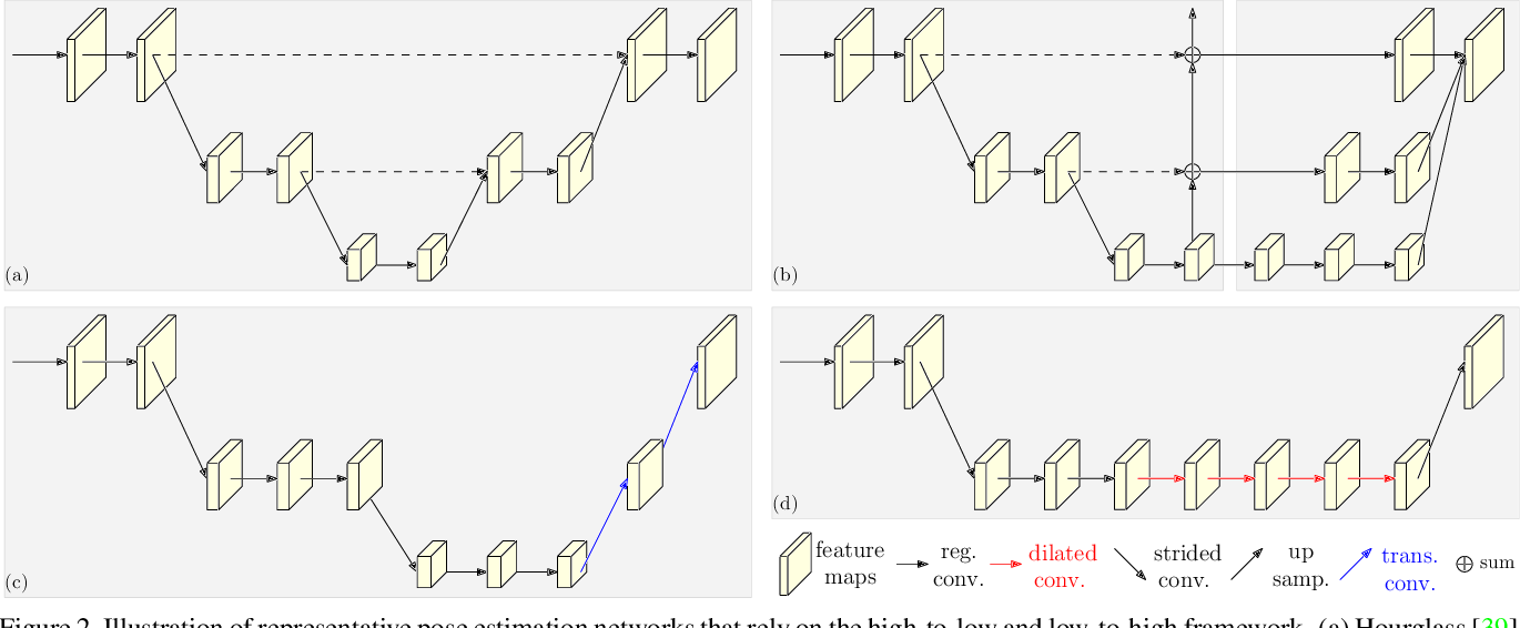 Figure 3 for Deep High-Resolution Representation Learning for Human Pose Estimation