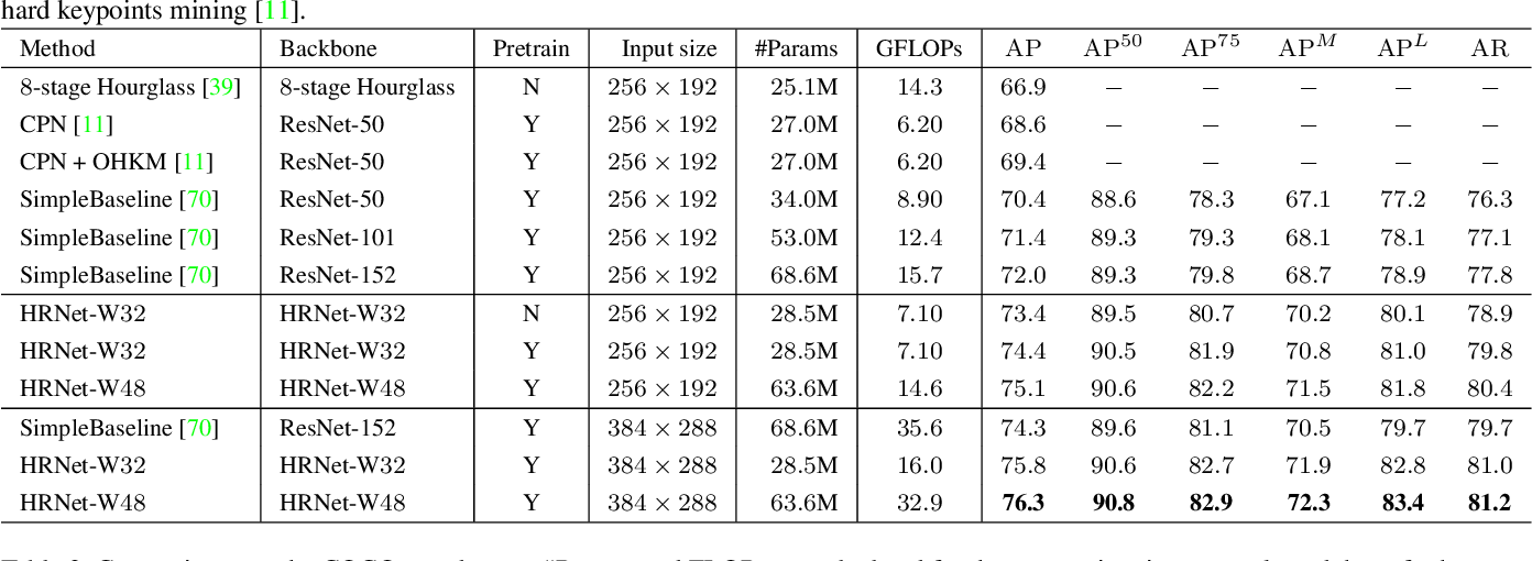 Figure 2 for Deep High-Resolution Representation Learning for Human Pose Estimation