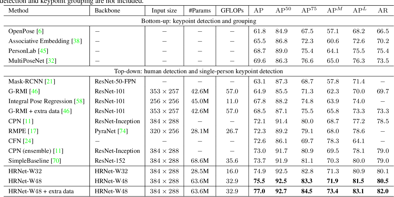 Figure 4 for Deep High-Resolution Representation Learning for Human Pose Estimation
