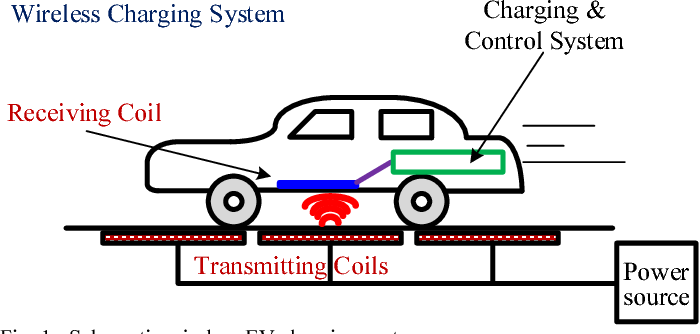 Figure 1 from Overview of coil designs for wireless charging of