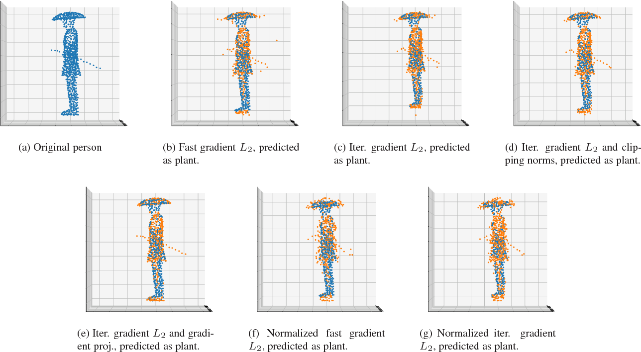 Figure 3 for Extending Adversarial Attacks and Defenses to Deep 3D Point Cloud Classifiers