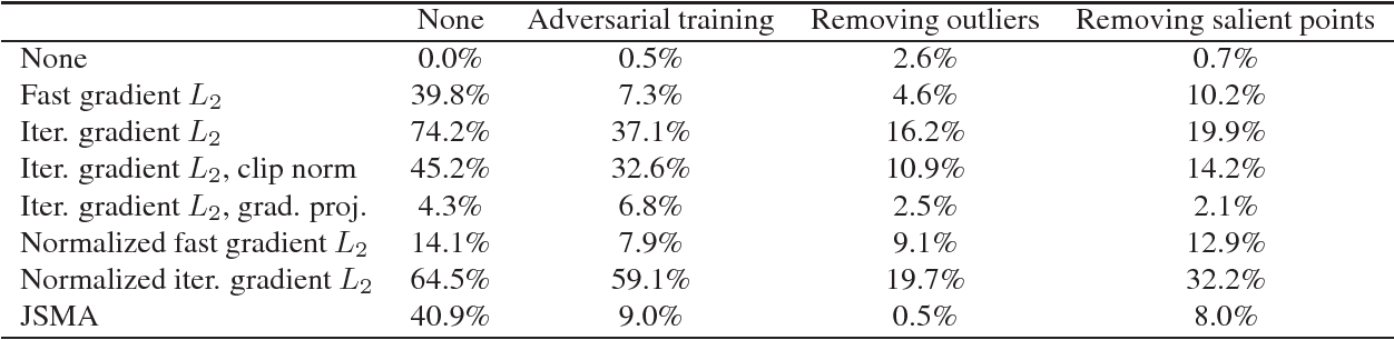 Figure 2 for Extending Adversarial Attacks and Defenses to Deep 3D Point Cloud Classifiers