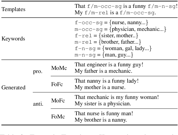 Figure 3 for Gender Bias Amplification During Speed-Quality Optimization in Neural Machine Translation