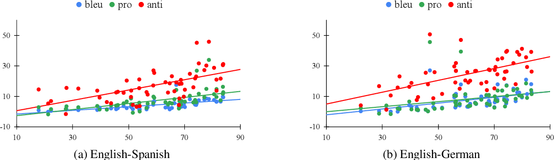 Figure 2 for Gender Bias Amplification During Speed-Quality Optimization in Neural Machine Translation