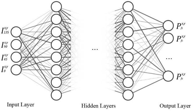 Figure 1 for An end-to-end CNN framework for polarimetric vision tasks based on polarization-parameter-constructing network