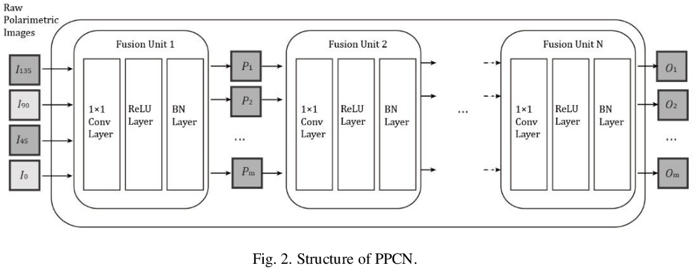 Figure 3 for An end-to-end CNN framework for polarimetric vision tasks based on polarization-parameter-constructing network