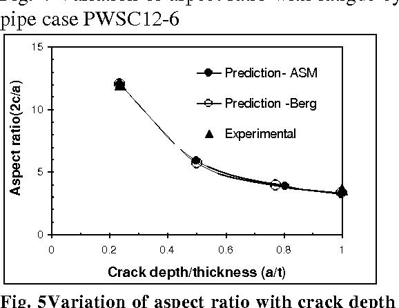 crack depth ratio