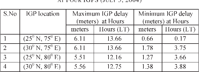 Table I from Modeling of Low-Latitude Ionosphere Using GPS