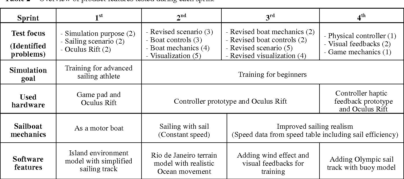 PDF] Adapting scrum development method for the development