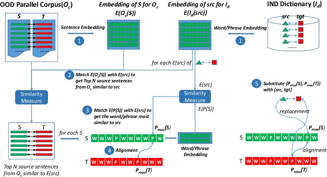 Figure 1 for Dictionary-based Data Augmentation for Cross-Domain Neural Machine Translation