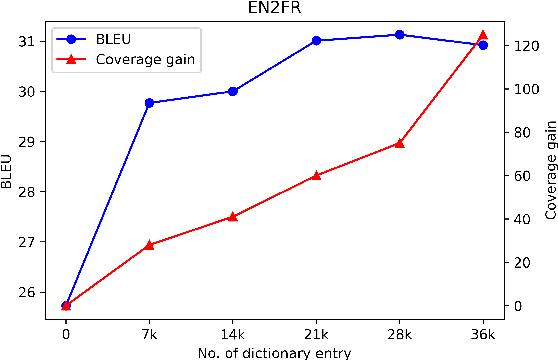 Figure 4 for Dictionary-based Data Augmentation for Cross-Domain Neural Machine Translation