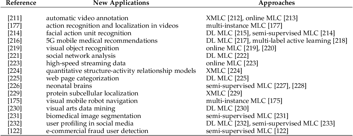 Figure 4 for The Emerging Trends of Multi-Label Learning
