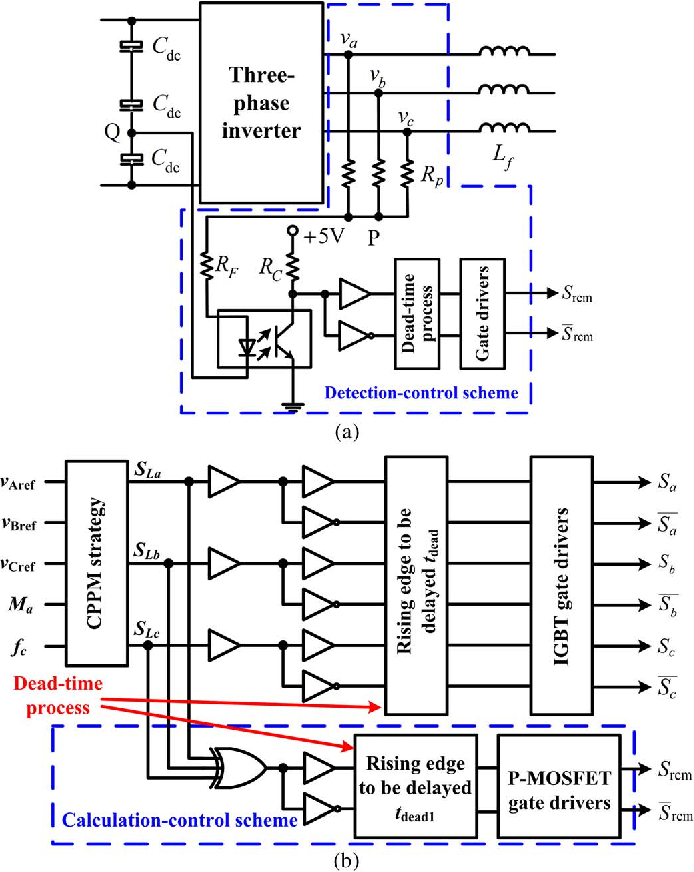 Fig. 5. Generation for the control signals of the active CM filter under (a) the detection-control scheme, and (b) the calculation-control scheme.