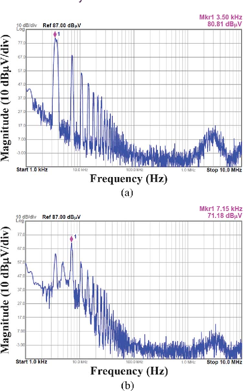 Fig. 13. Experimental spectra of the DMV vAB in the three-phase inverter (a) under the conventional SPWM strategy without a hybrid filter, and (b) under the CPPM strategy with the hybrid filter.