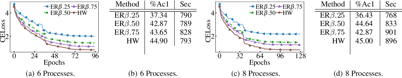 Figure 3 for Elastic Consistency: A General Consistency Model for Distributed Stochastic Gradient Descent