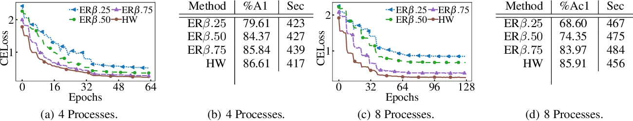 Figure 4 for Elastic Consistency: A General Consistency Model for Distributed Stochastic Gradient Descent