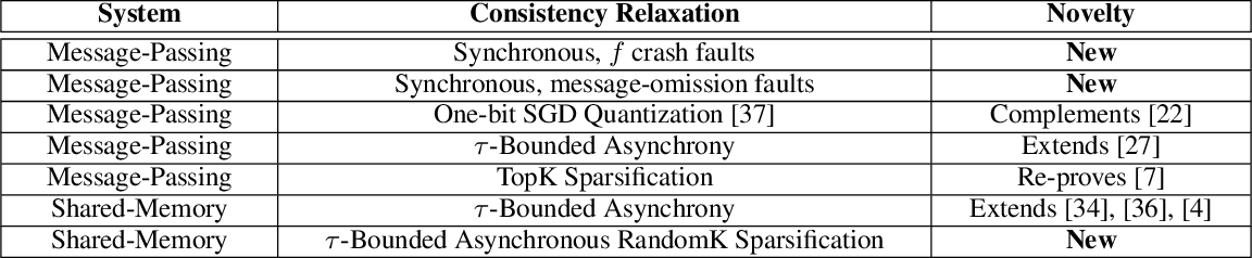 Figure 1 for Elastic Consistency: A General Consistency Model for Distributed Stochastic Gradient Descent