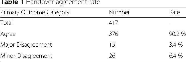 Surgeon Agreement At The Time Of Handover A Prospective Cohort