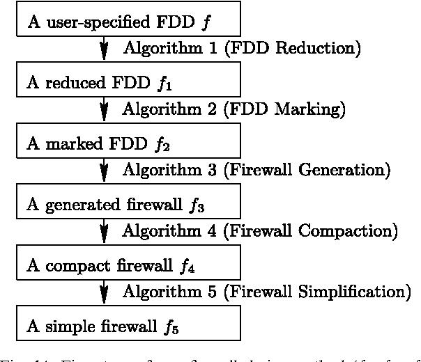 Figure 14 from Structured firewall design q - Semantic Scholar