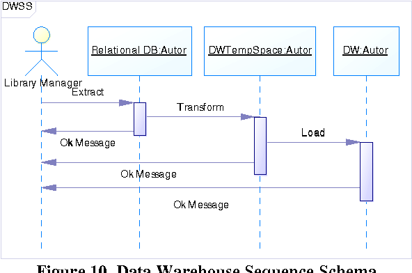 Ure 10 From Data Warehouse Engineering Process Dwep With U. Data Warehouse Sequence Schema. Wiring. Data Warehouse Sequence Diagrams At Scoala.co