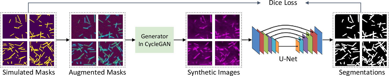 Figure 4 for GAN based Unsupervised Segmentation: Should We Match the Exact Number of Objects