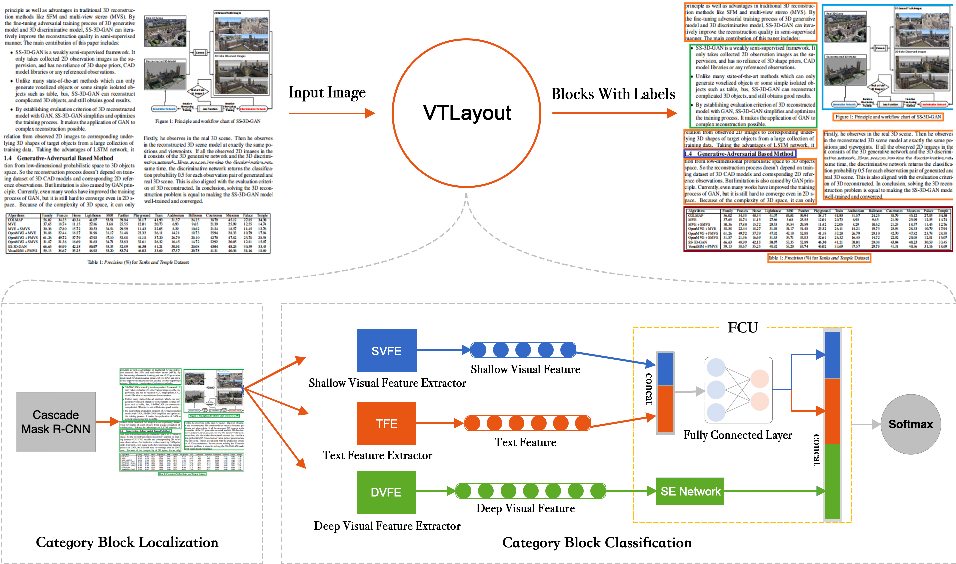 Figure 1 for VTLayout: Fusion of Visual and Text Features for Document Layout Analysis
