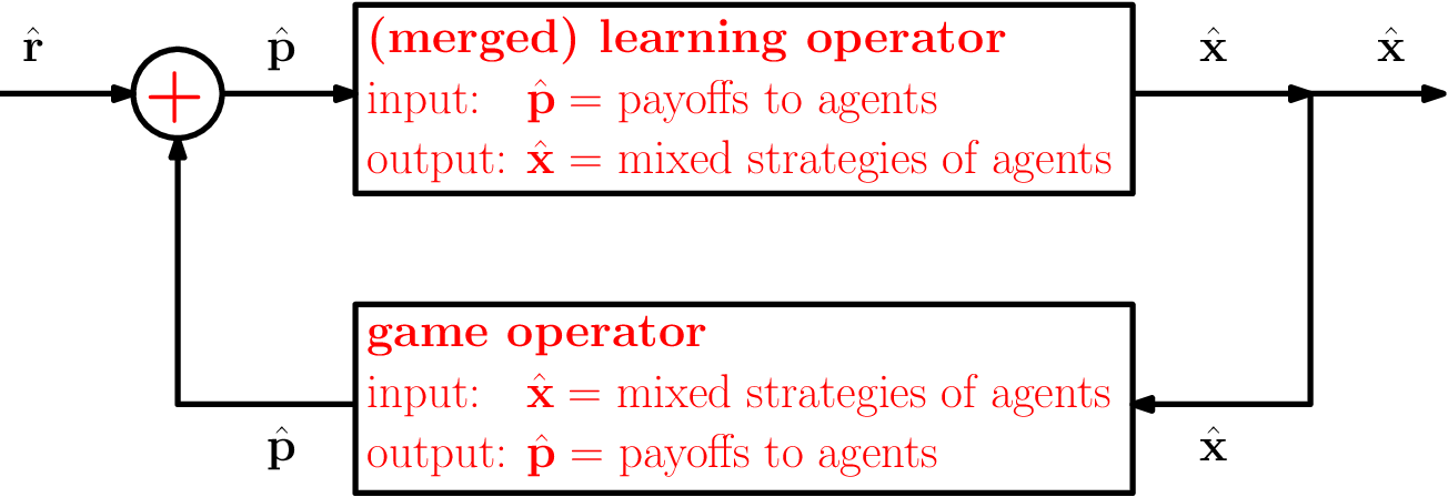Figure 2 for Online Optimization in Games via Control Theory: Connecting Regret, Passivity and Poincaré Recurrence