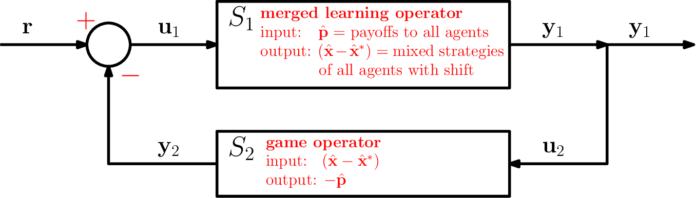 Figure 3 for Online Optimization in Games via Control Theory: Connecting Regret, Passivity and Poincaré Recurrence