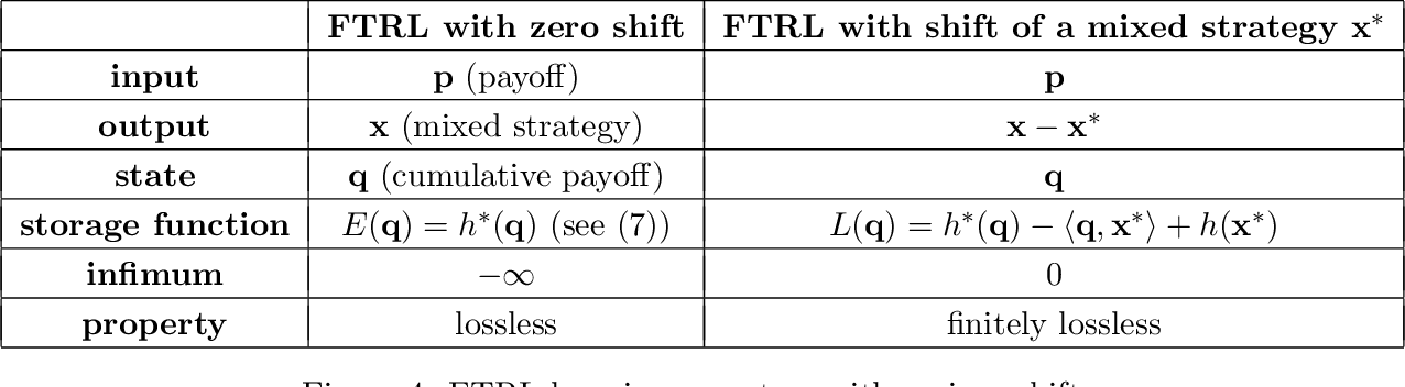 Figure 4 for Online Optimization in Games via Control Theory: Connecting Regret, Passivity and Poincaré Recurrence