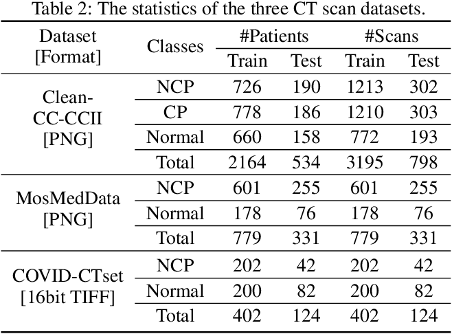 Figure 4 for Automated Model Design and Benchmarking of 3D Deep Learning Models for COVID-19 Detection with Chest CT Scans